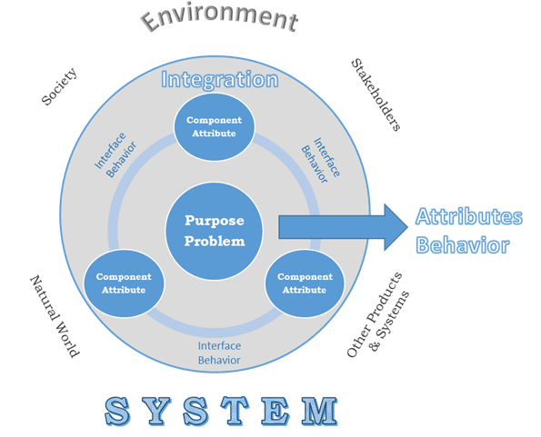 Circular-chart-explaining-the-aspects-of-a-system