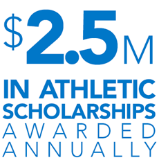 Over $2.5 million awarded annually in athletics scholarships