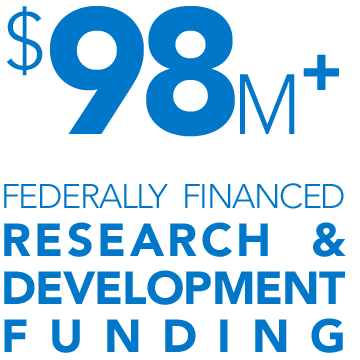 $97 million federally financed research and development funding