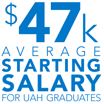$47,000 average starting salary for UAH graduates