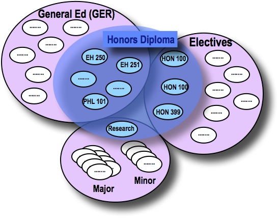 Venn Diagram Honors Course of Study