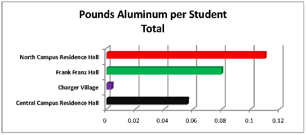 Pounds Aluminum per Student Total