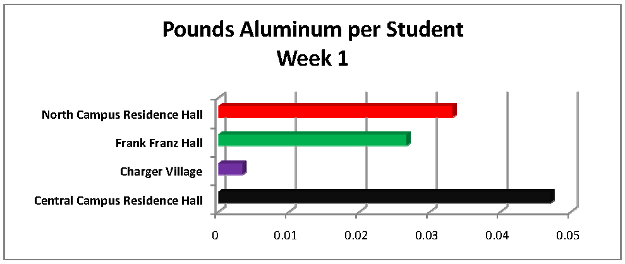 pounds aluminum per student graph - week 1