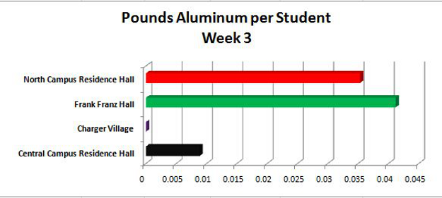 Pounds aluminum per student graph - Week 3