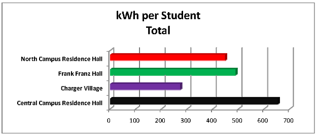 kWh per Student Total Graph - Final