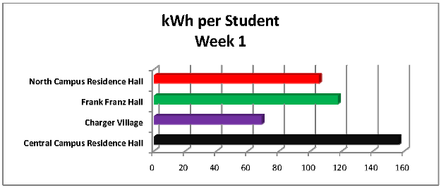 kWh per student graph - week 1