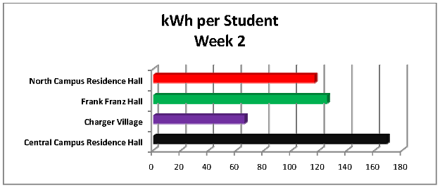 kWh per student graph - Week 2
