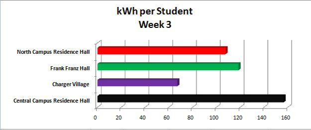 kWh per student graph - Week 3