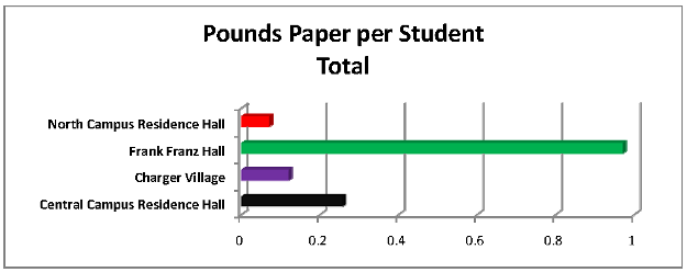 Pounds Paper per student Total Graph - Final