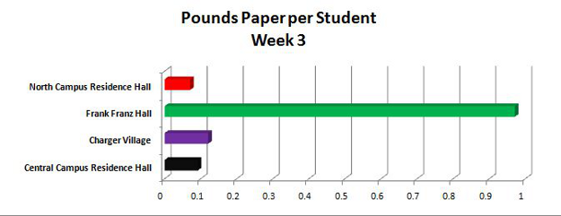 Pounds paper per student graph - Week 3