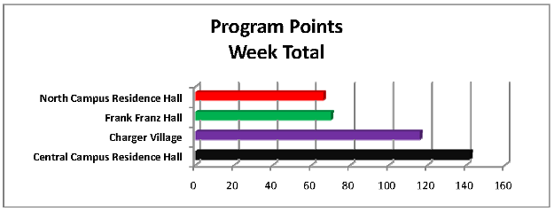 Program Points Week Total Graph - Final