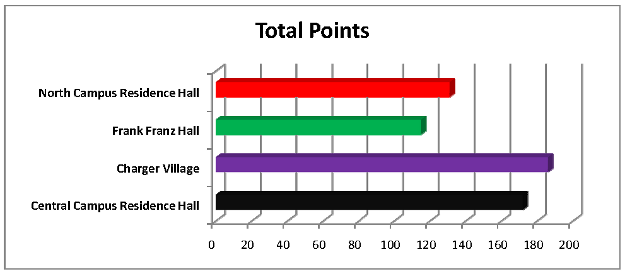 Total Points - Final Results