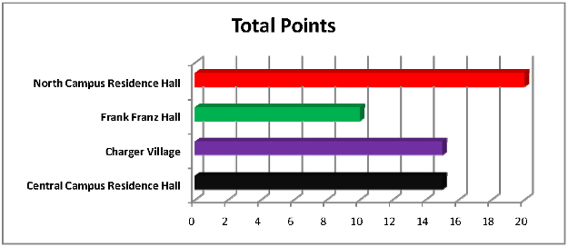 Total points graph - week 1