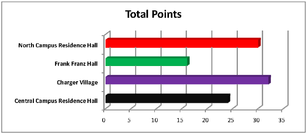 Total Points graph - Week 2