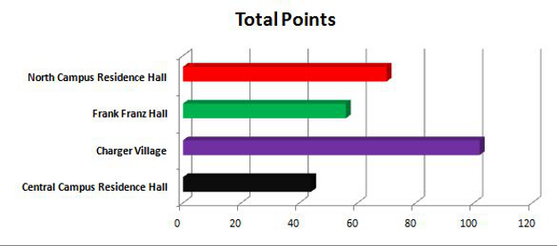 Total Points Graph - Week 3