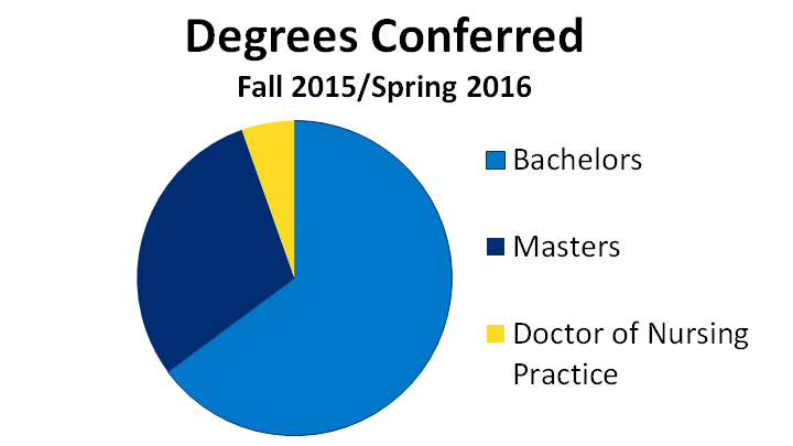 Degrees Conferred - Pie Chart