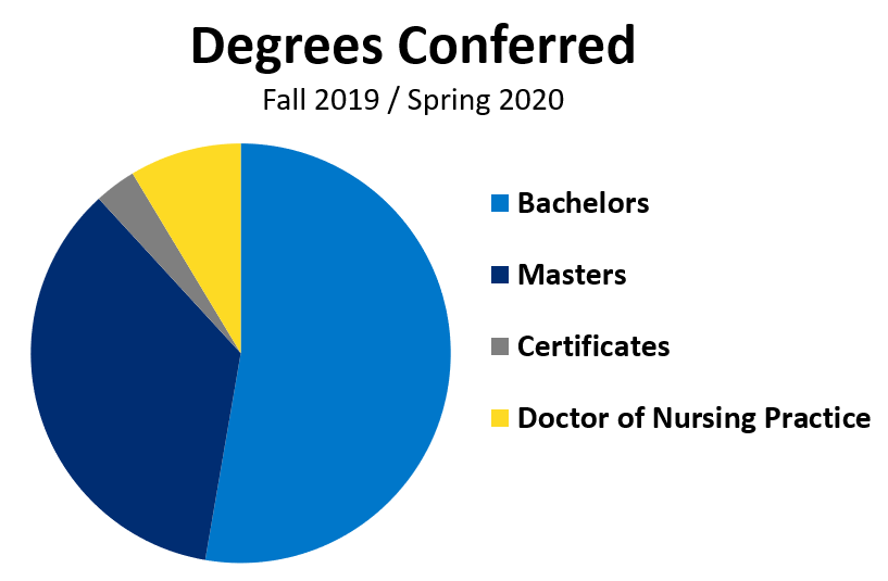 degrees conferred graph 19 20