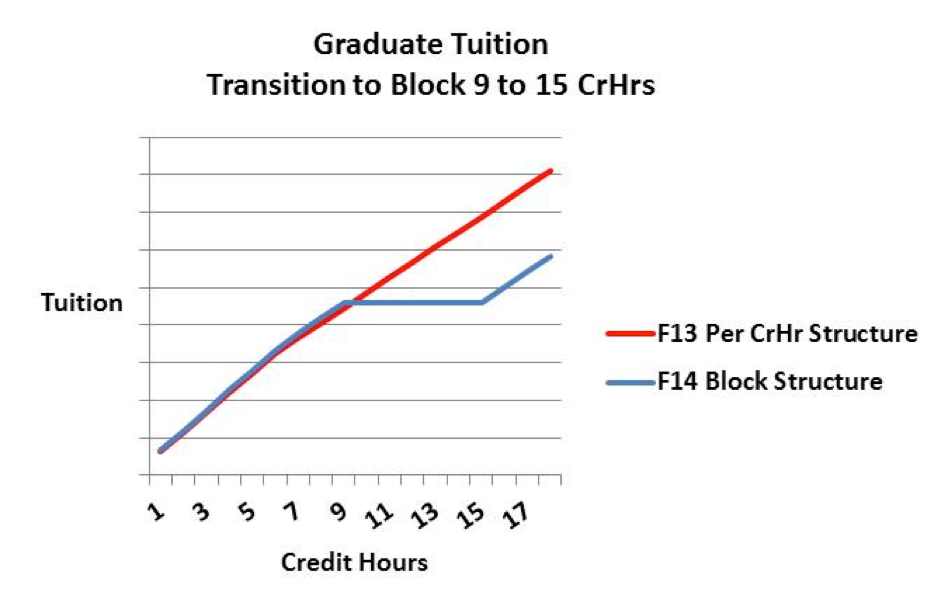 Block Tuition
