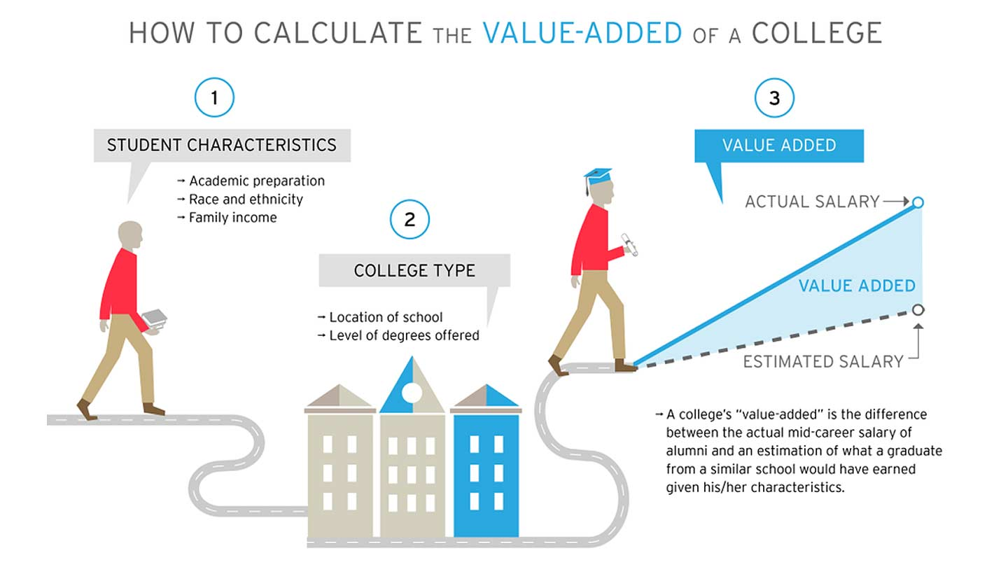 Value Added Colleges