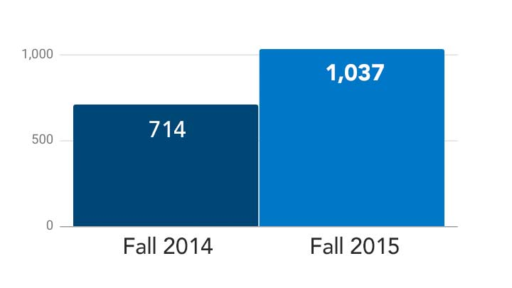 Bar chart comparing UAH's freshmen enrollment for Fall 2015 (1,037) to Fall 2014 (714)