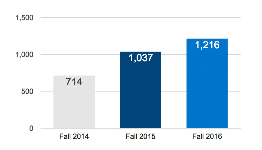Bar chart comparing UAH's freshmen enrollment for Fall 2016 (1,216), Fall 2015 (1,037), and Fall 2014 (714)