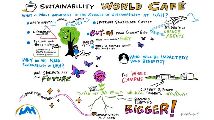 Sustainability Illustration board