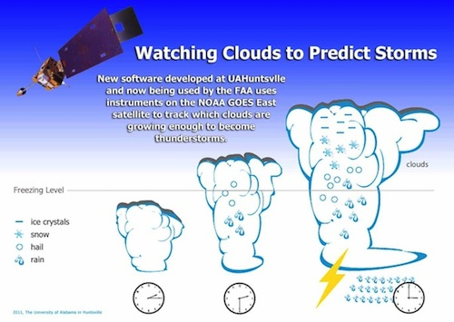 Watching Clouds to Predict Storms illustration