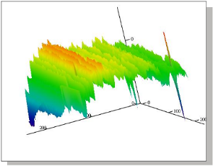 Typical 3D plot1