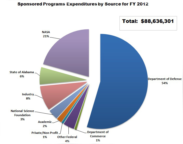 SponsoredResearchExpendituresbysource FY2010