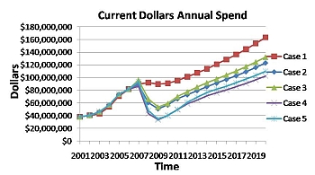 lifecyclecosts annual_spend