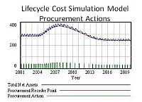 lifecyclecosts purchasing