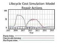 lifecyclecosts repair